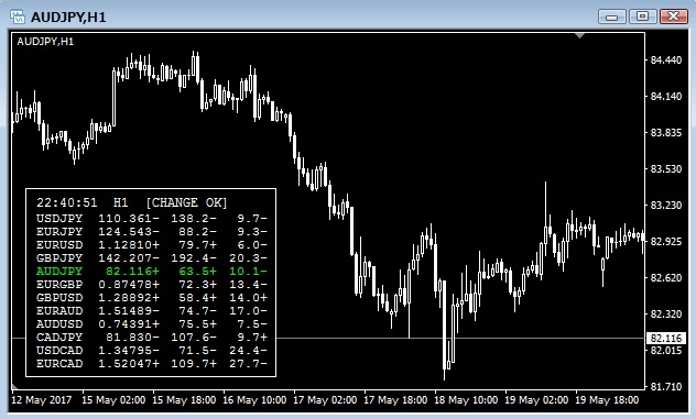 複数の通貨ペアの情報をパネルに一覧表示