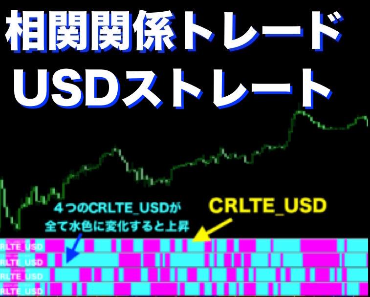 FX相関関係トレード USDストレートの相関関係を1チャートに表示できるインジケーター